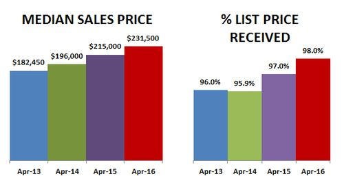 2016-04-median-price percent
