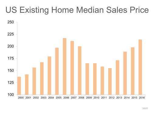 Median-Sales-Price-STM-ENG