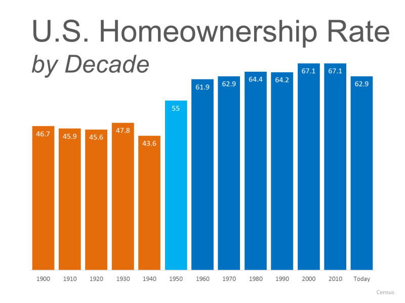 Homeownership rate by decade
