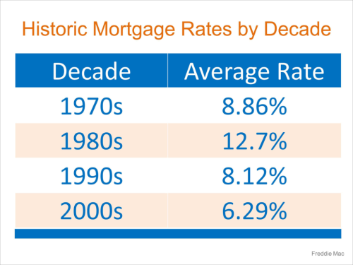 Rates-By-Decade-STM