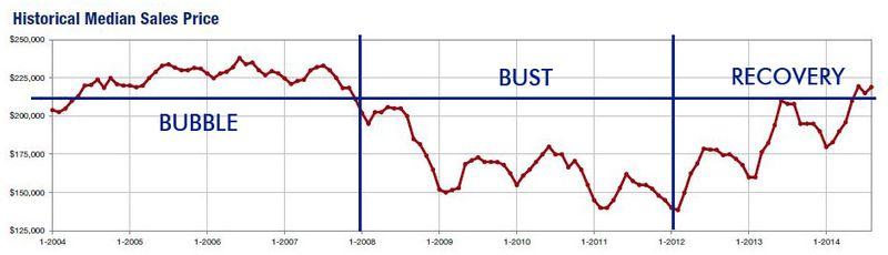 2014-08-historical median price