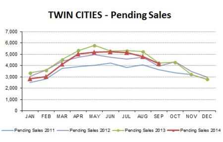 2014-09-pending sales
