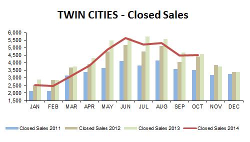 2014-10-closed sales