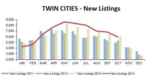 2014-10-new listings