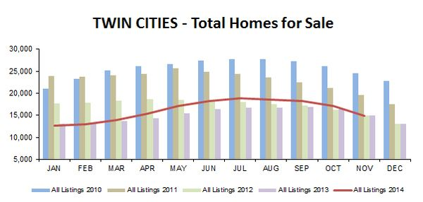 2014-11-total homes-5YR
