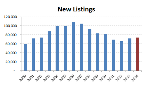 2014-annual new listings