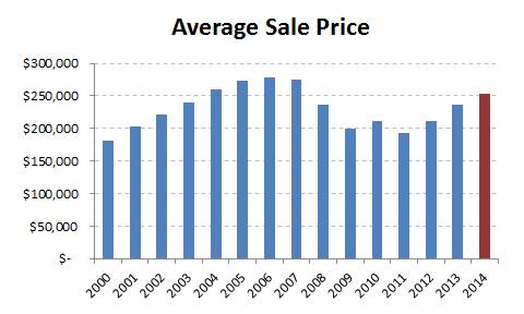 2014-average sale price