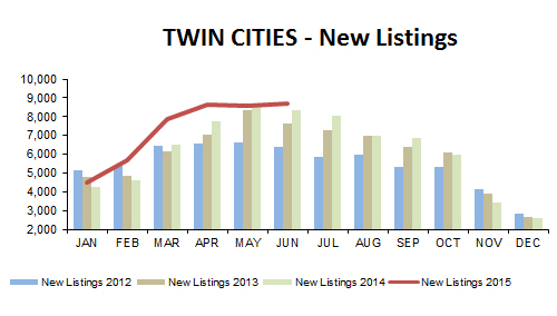 2015-06-new listings
