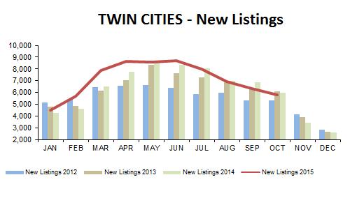 2015-10-new listings