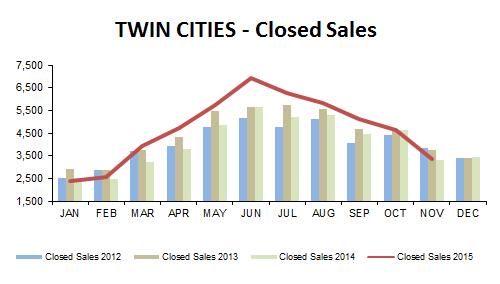 2015-11-closed sales