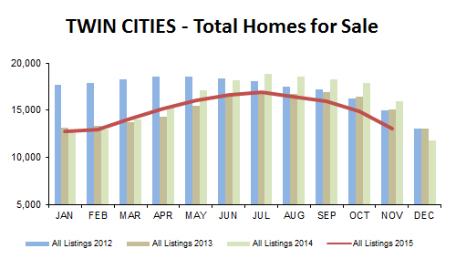 2015-11-total homes