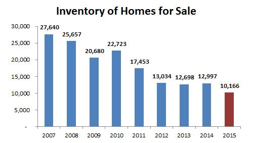 2015-inventory