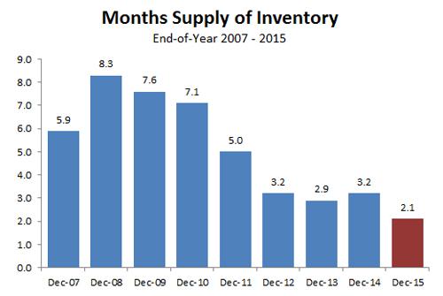 2015-months supply