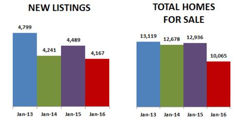 2016-01-new listings-total homes