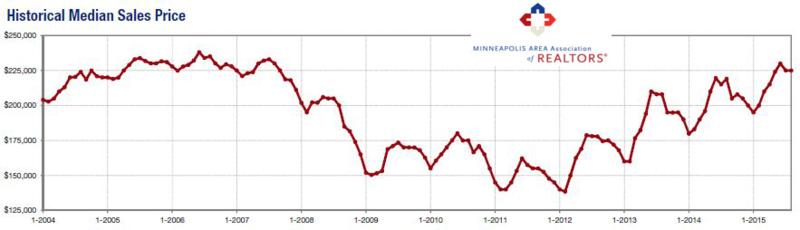 2015-08-historical median price