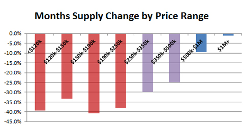2016-04-supply change by price