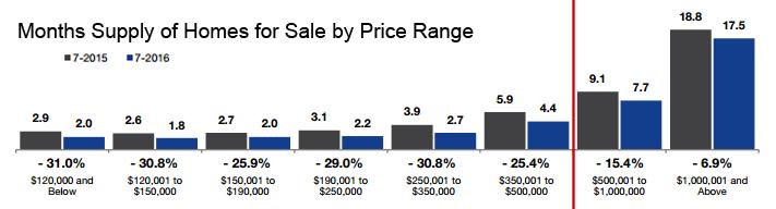 2016-07-months supply by price range1