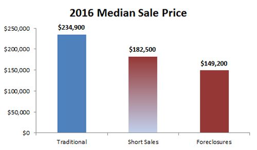 2016-annual median sale price by type