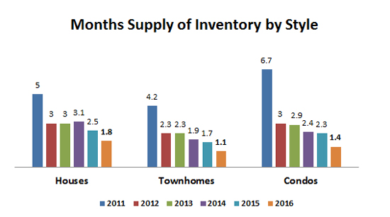 2016-annual months supply by style