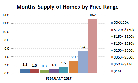 2017-02-months supply by price range
