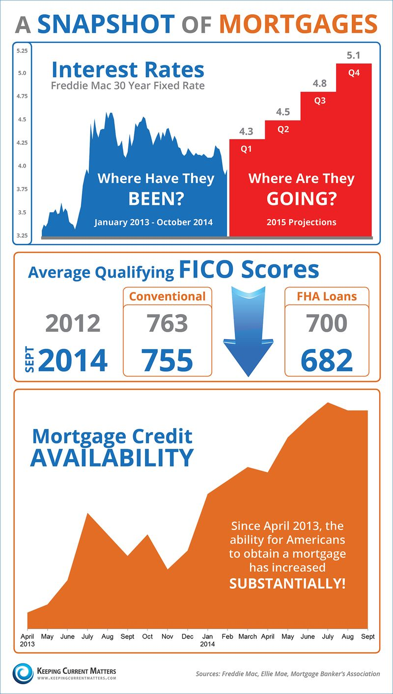 A-Snapshot-of-Mortgages