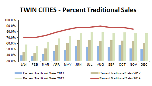 2014-11-percent traditional sales