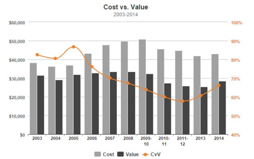Cost vs value trends 2014