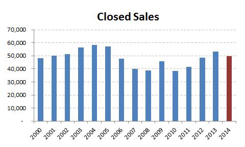 2014-closed sales