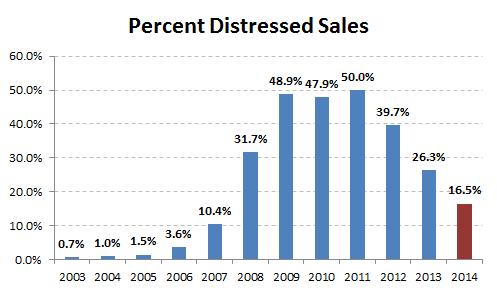 2014-distressed sales