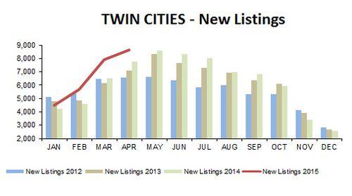 2015-04-new listings