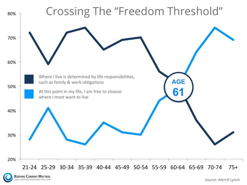Freedom threshold