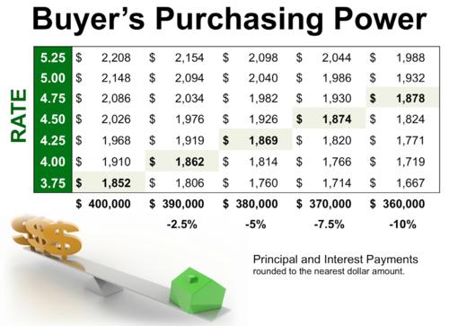 Purchasing power1