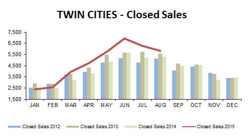 2015-08-closed sales