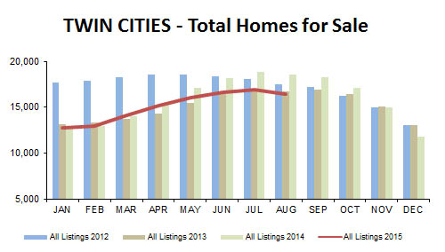 2015-08-total homes