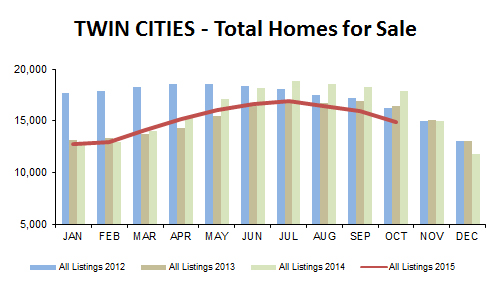 2015-10-total homes