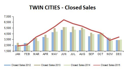 2015-12-closed sales