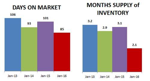 2016-01-DOM-months supply