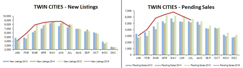 2016-07-new listings-pending