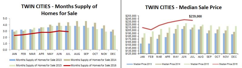 2016-06-months supply-median price