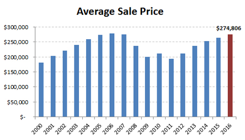 2016-annual avg sale price