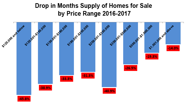 2016-annual months supply by price