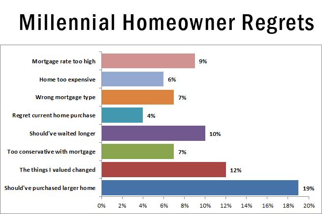Millenial homeowner regrets