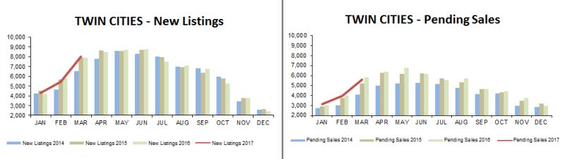 2017-03-new listings-pending